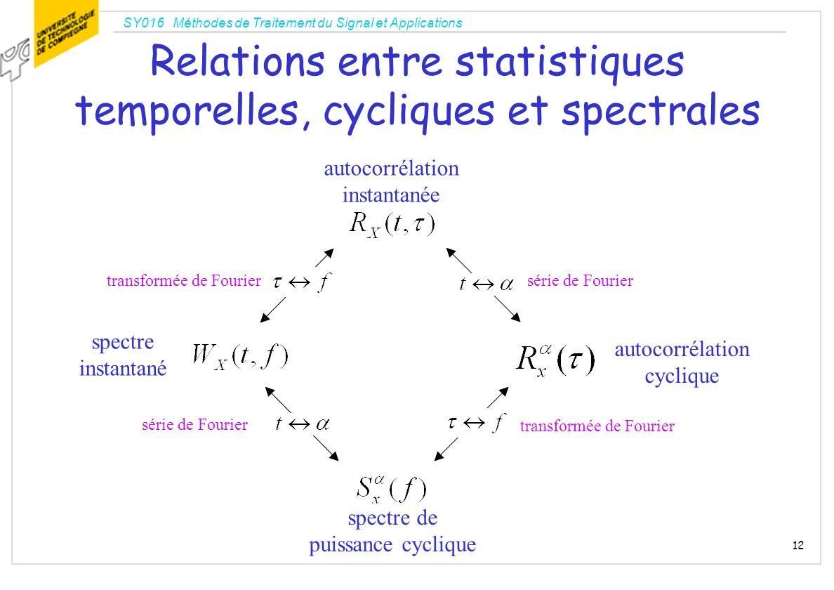 SY016 Méthodes de Traitement du Signal et Applications 12 Relations entre statistiques temporelles, cycliques et spectrales série de Fourier transform