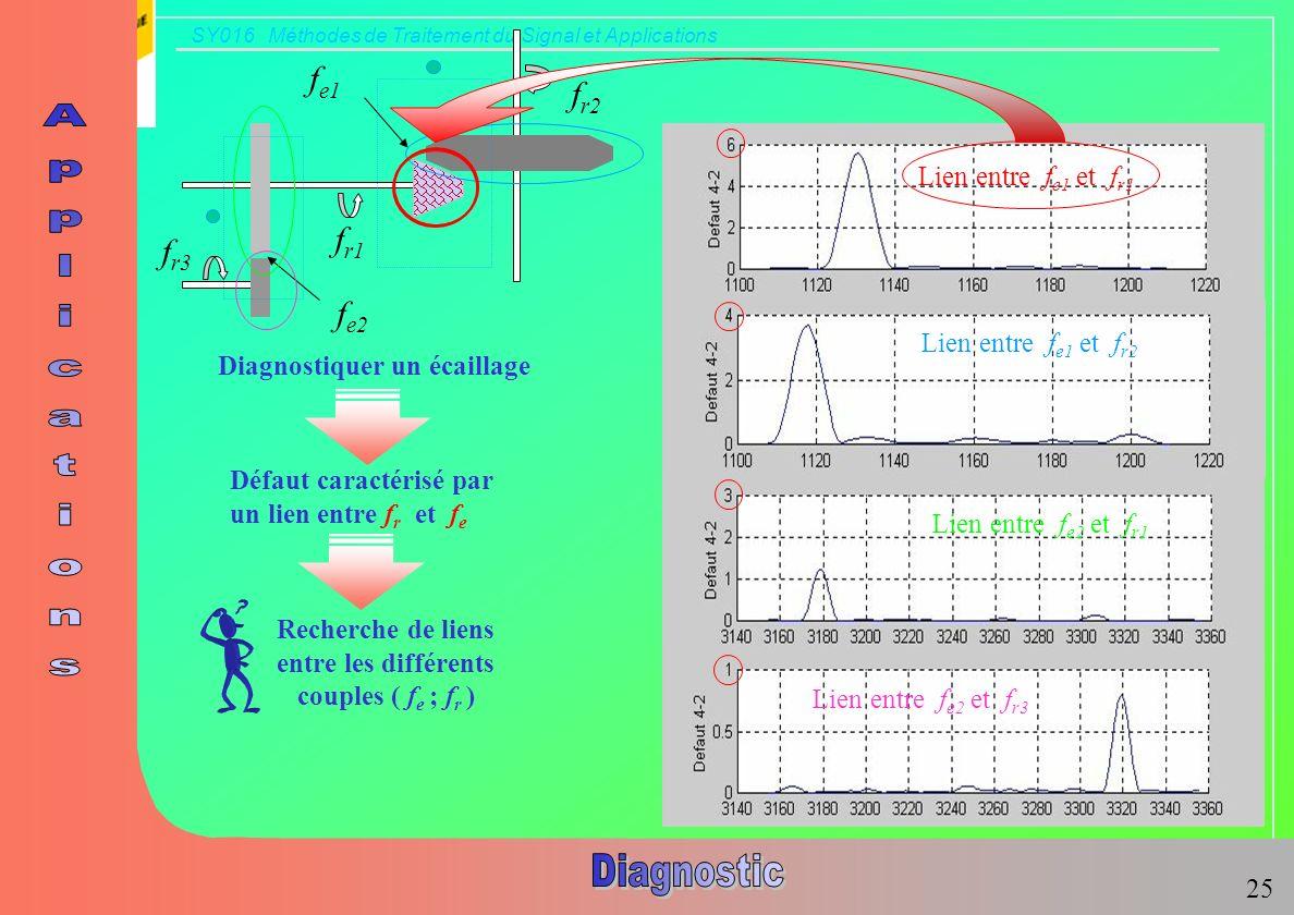 SY016 Méthodes de Traitement du Signal et Applications 17 f r1 f r2 f r3 f e1 f e2 Lien entre f e1 et f r1 Lien entre f e1 et f r2 Lien entre f e2 et