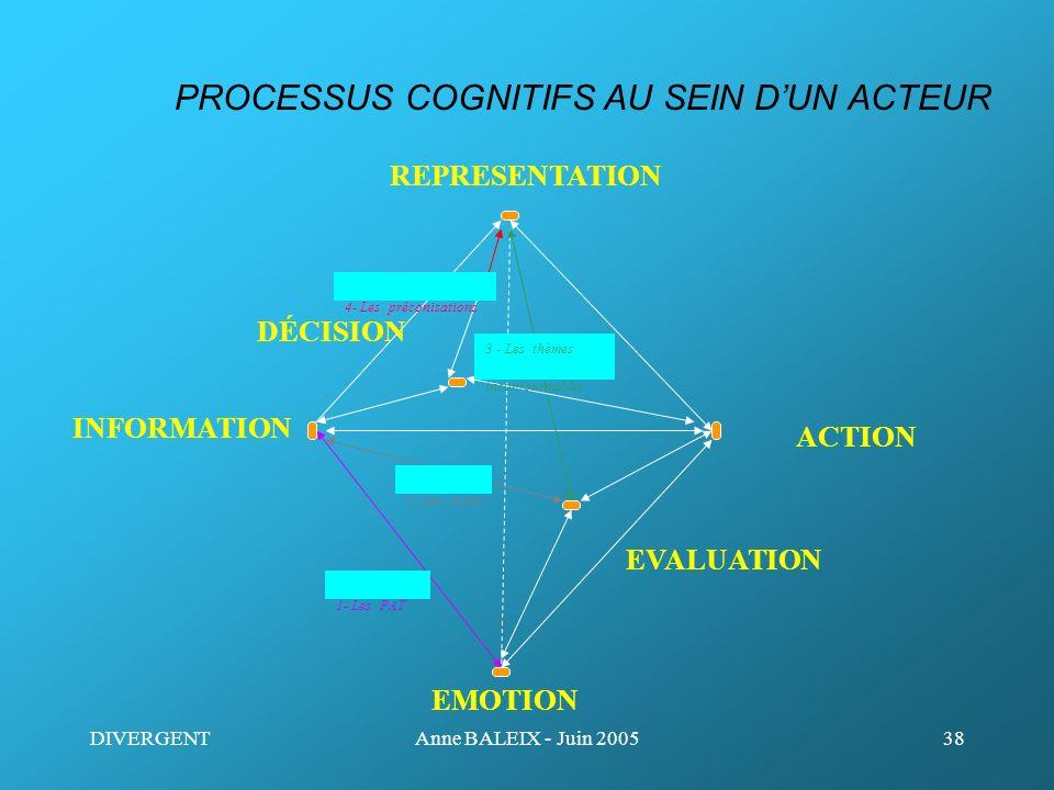 DIVERGENTAnne BALEIX - Juin 200538 REPRESENTATION EMOTION PROCESSUS COGNITIFS AU SEIN DUN ACTEUR EVALUATION DÉCISION ACTION INFORMATION 1- Les PAT 2-