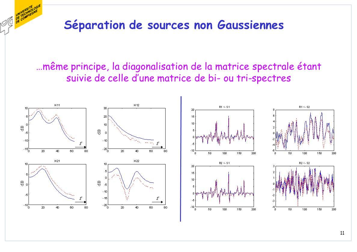 11 Séparation de sources non Gaussiennes …même principe, la diagonalisation de la matrice spectrale étant suivie de celle dune matrice de bi- ou tri-s