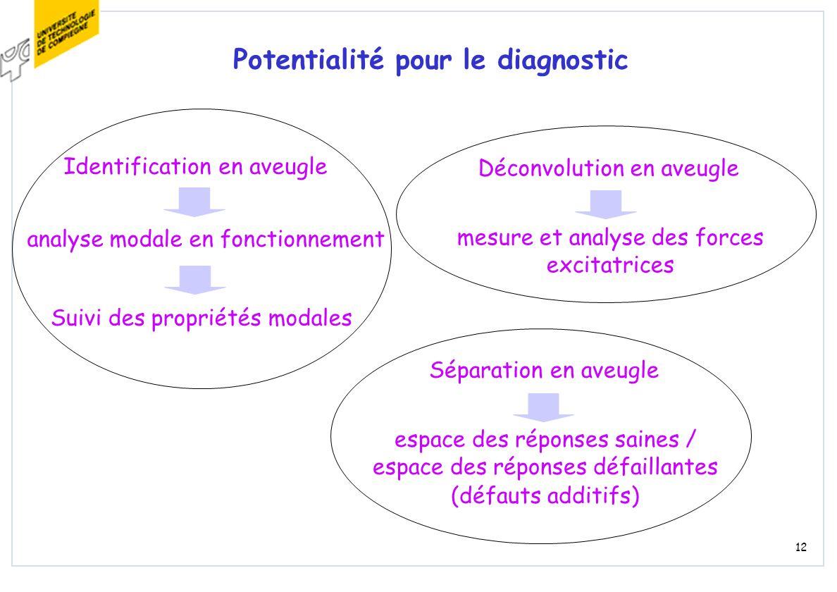 12 Potentialité pour le diagnostic analyse modale en fonctionnement Identification en aveugle Suivi des propriétés modales mesure et analyse des force