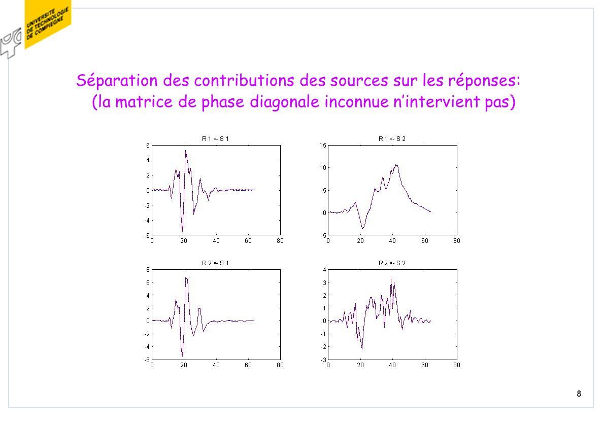 8 Séparation des contributions des sources sur les réponses: (la matrice de phase diagonale inconnue nintervient pas)