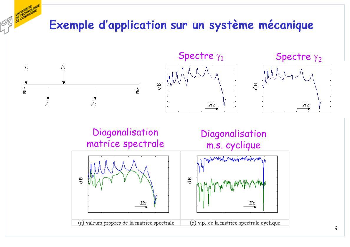 9 Exemple dapplication sur un système mécanique Spectre 1 Spectre 2 Diagonalisation matrice spectrale Diagonalisation m.s. cyclique