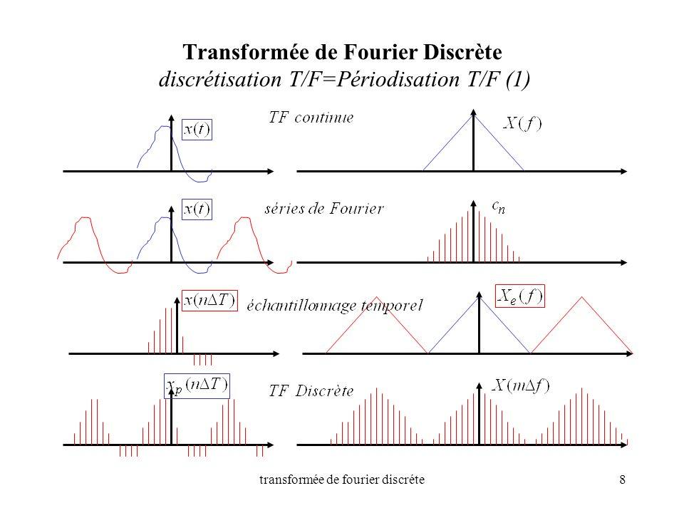 transformée de fourier discréte8 Transformée de Fourier Discrète discrétisation T/F=Périodisation T/F (1)