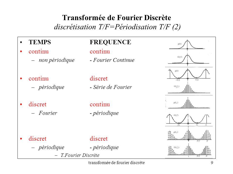 transformée de fourier discréte9 Transformée de Fourier Discrète discrétisation T/F=Périodisation T/F (2) TEMPSFREQUENCE continucontinu –non périodiqu