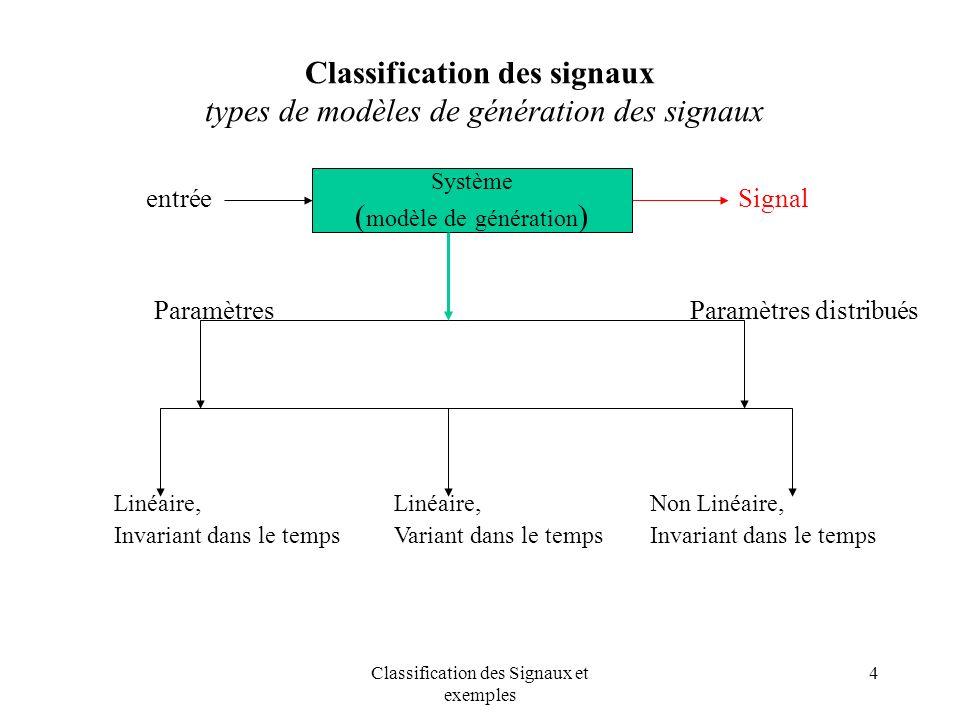 Classification des Signaux et exemples 15 Classification des signaux signal aléatoire :ensembles(ensembles) n n n x(n) E(x(n)) Bruit: ensemble1 Bruit: ensemble2 Bruit: moyenne d ensembles x1(-3) X2(-3) E[x(-3)]