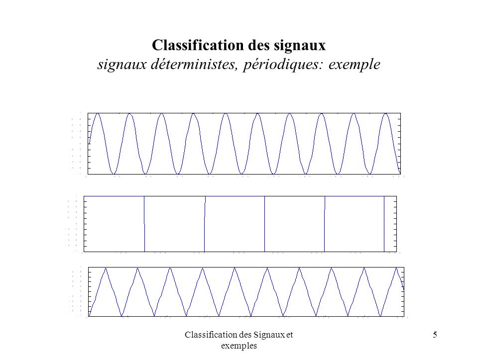 Classification des Signaux et exemples 6 Classification des signaux signaux déterministes périodiques : exemple Modulation damplitude et de phase