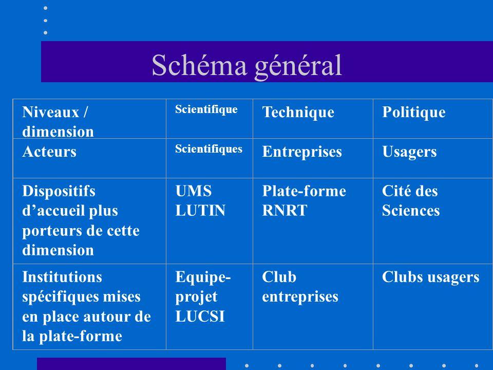 Schéma général Niveaux / dimension Scientifique TechniquePolitique Acteurs Scientifiques EntreprisesUsagers Dispositifs daccueil plus porteurs de cett