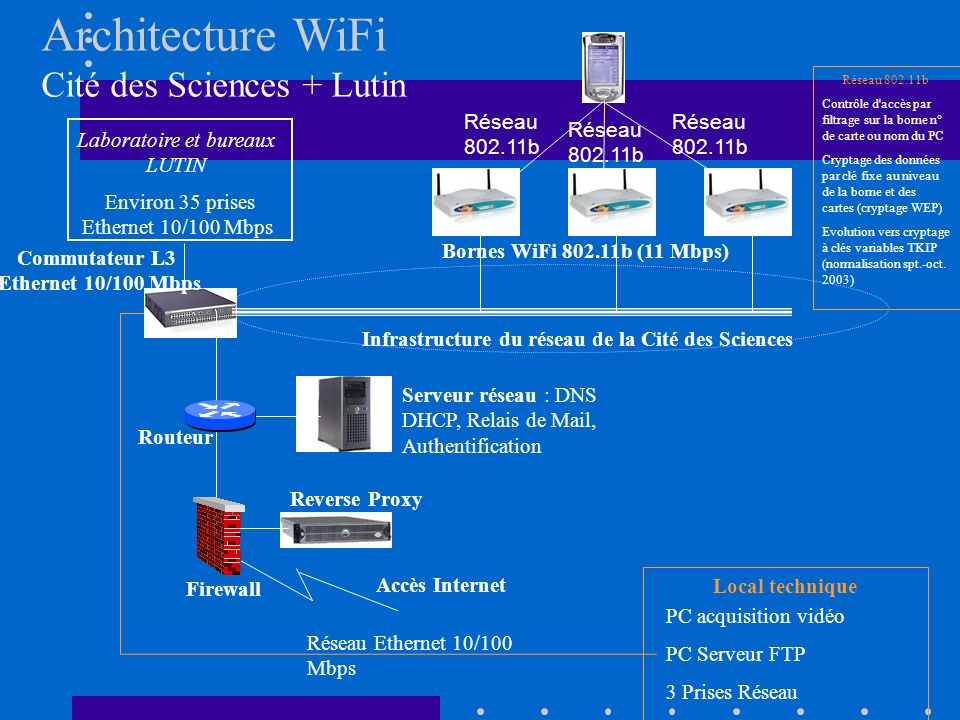 Laboratoire et bureaux LUTIN Accès Internet Firewall Routeur Serveur réseau : DNS DHCP, Relais de Mail, Authentification Commutateur L3 Ethernet 10/100 Mbps Bornes WiFi 802.11b (11 Mbps) Infrastructure du réseau de la Cité des Sciences Environ 35 prises Ethernet 10/100 Mbps Reverse Proxy Local technique Réseau 802.11b Contrôle d accès par filtrage sur la borne n° de carte ou nom du PC Cryptage des données par clé fixe au niveau de la borne et des cartes (cryptage WEP) Evolution vers cryptage à clés variables TKIP (normalisation spt.-oct.