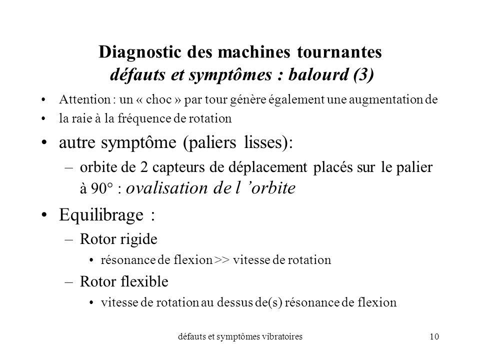défauts et symptômes vibratoires10 Diagnostic des machines tournantes défauts et symptômes : balourd (3) Attention : un « choc » par tour génère égale