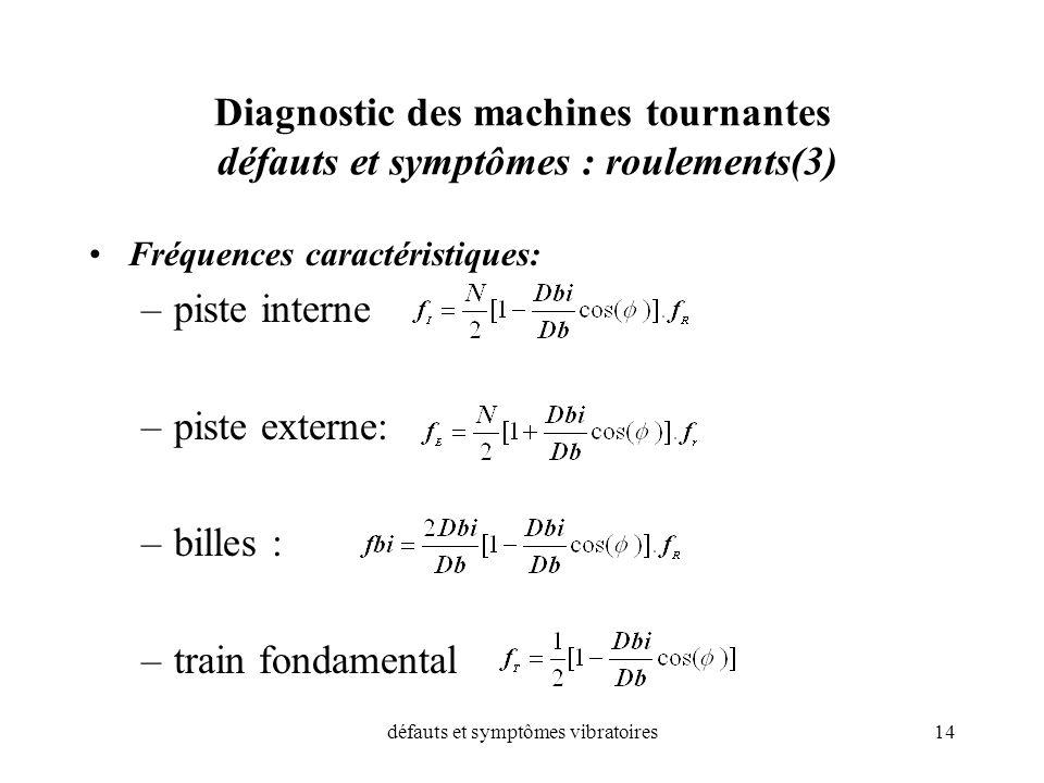 défauts et symptômes vibratoires14 Diagnostic des machines tournantes défauts et symptômes : roulements(3) Fréquences caractéristiques: –piste interne