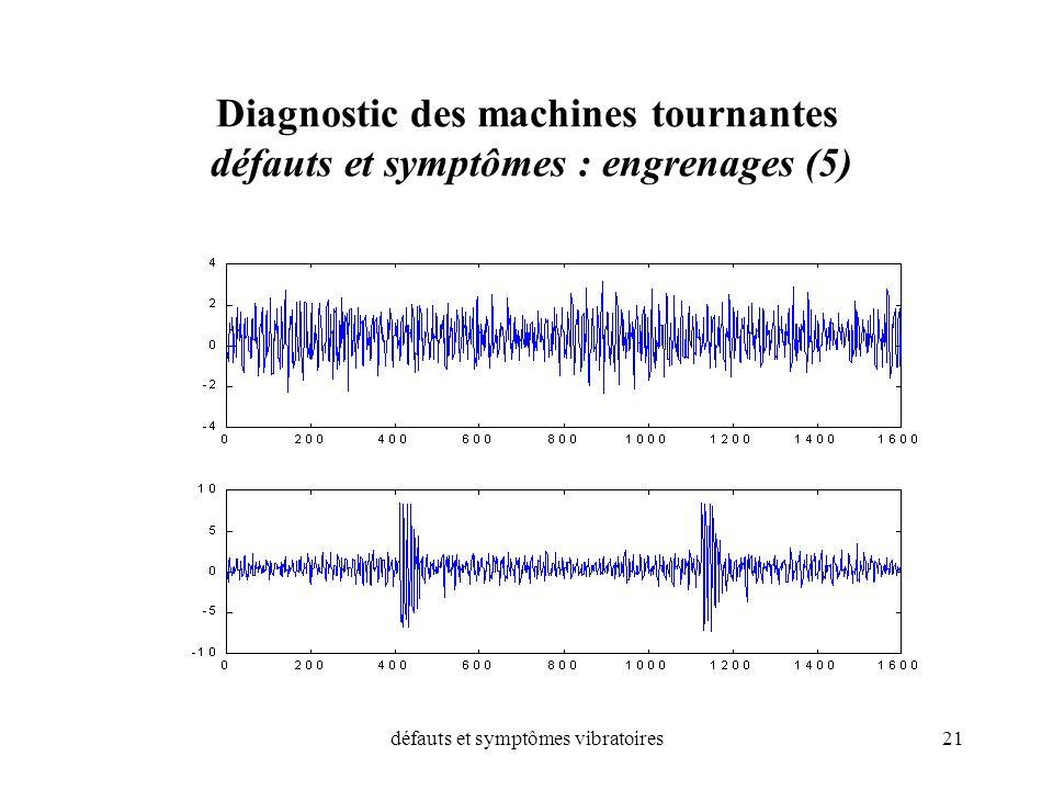 défauts et symptômes vibratoires21 Diagnostic des machines tournantes défauts et symptômes : engrenages (5)