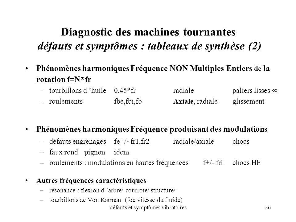 défauts et symptômes vibratoires26 Diagnostic des machines tournantes défauts et symptômes : tableaux de synthèse (2) Phénomènes harmoniques Fréquence