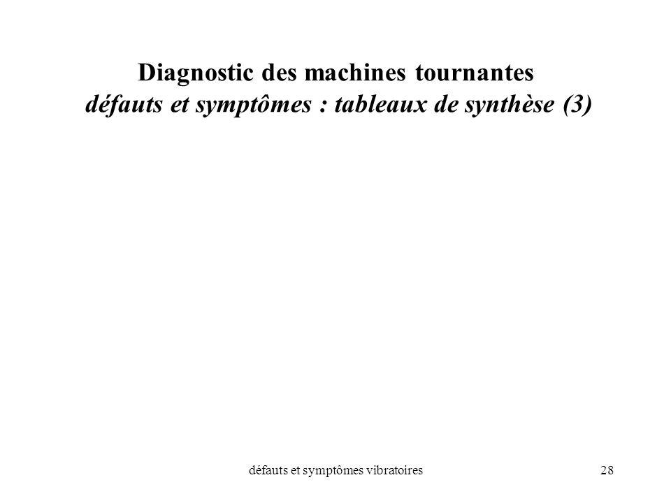 défauts et symptômes vibratoires28 Diagnostic des machines tournantes défauts et symptômes : tableaux de synthèse (3)