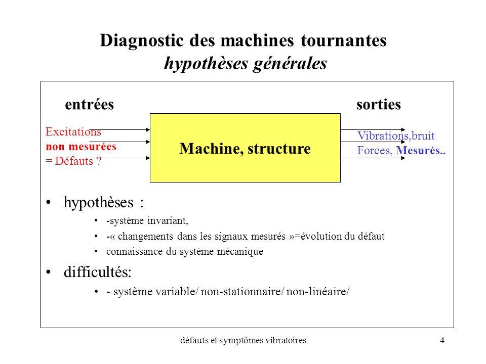 défauts et symptômes vibratoires4 Diagnostic des machines tournantes hypothèses générales hypothèses : -système invariant, -« changements dans les sig