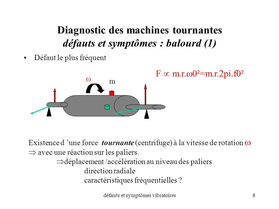 défauts et symptômes vibratoires8 Diagnostic des machines tournantes défauts et symptômes : balourd (1) Défaut le plus fréquent F m.r. 0²=m.r.2pi.f0²
