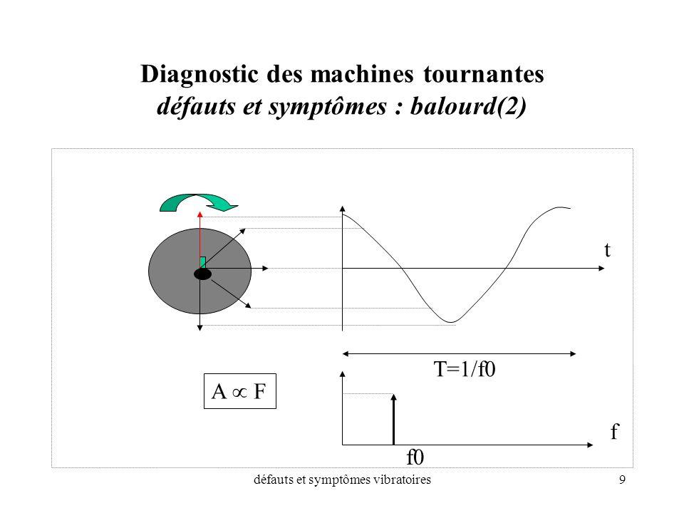 défauts et symptômes vibratoires9 Diagnostic des machines tournantes défauts et symptômes : balourd(2) T=1/f0 t f f0 A F