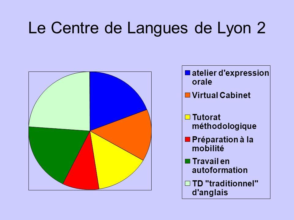 Le Centre de Langues de Lyon 2 atelier d expression orale Virtual Cabinet Tutorat méthodologique Préparation à la mobilité Travail en autoformation TD traditionnel d anglais