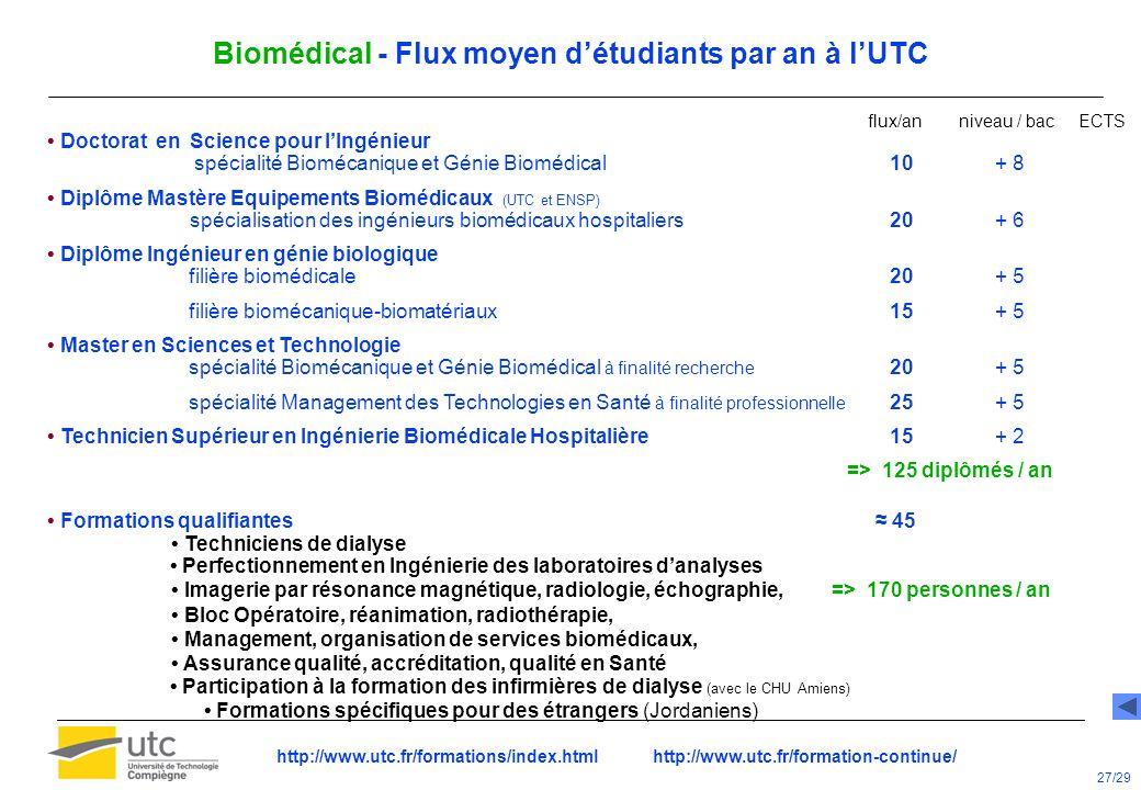 Biomédical - Flux moyen détudiants par an à lUTC flux/an niveau / bac ECTS Doctorat en Science pour lIngénieur spécialité Biomécanique et Génie Bioméd