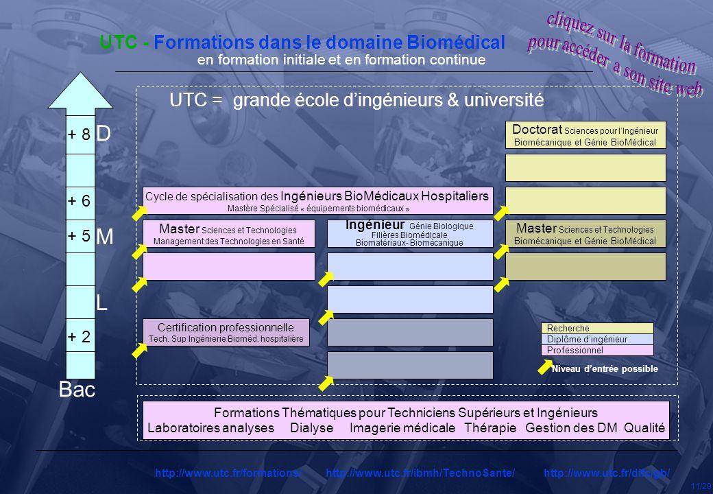 UTC - Formations dans le domaine Biomédical http://www.utc.fr/formations/ http://www.utc.fr/ibmh/TechnoSante/ http://www.utc.fr/difc/gb/ Ingénieur Gén
