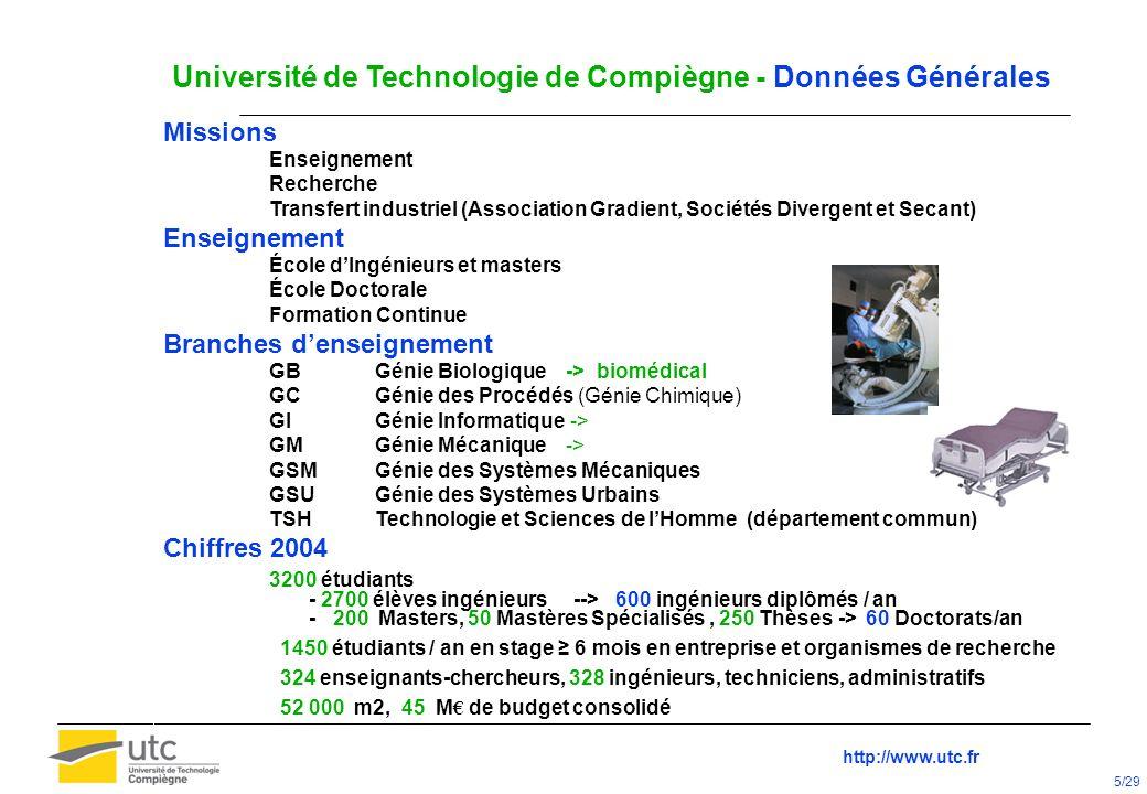 Université de Technologie de Compiègne - Données Générales Missions Enseignement Recherche Transfert industriel (Association Gradient, Sociétés Diverg