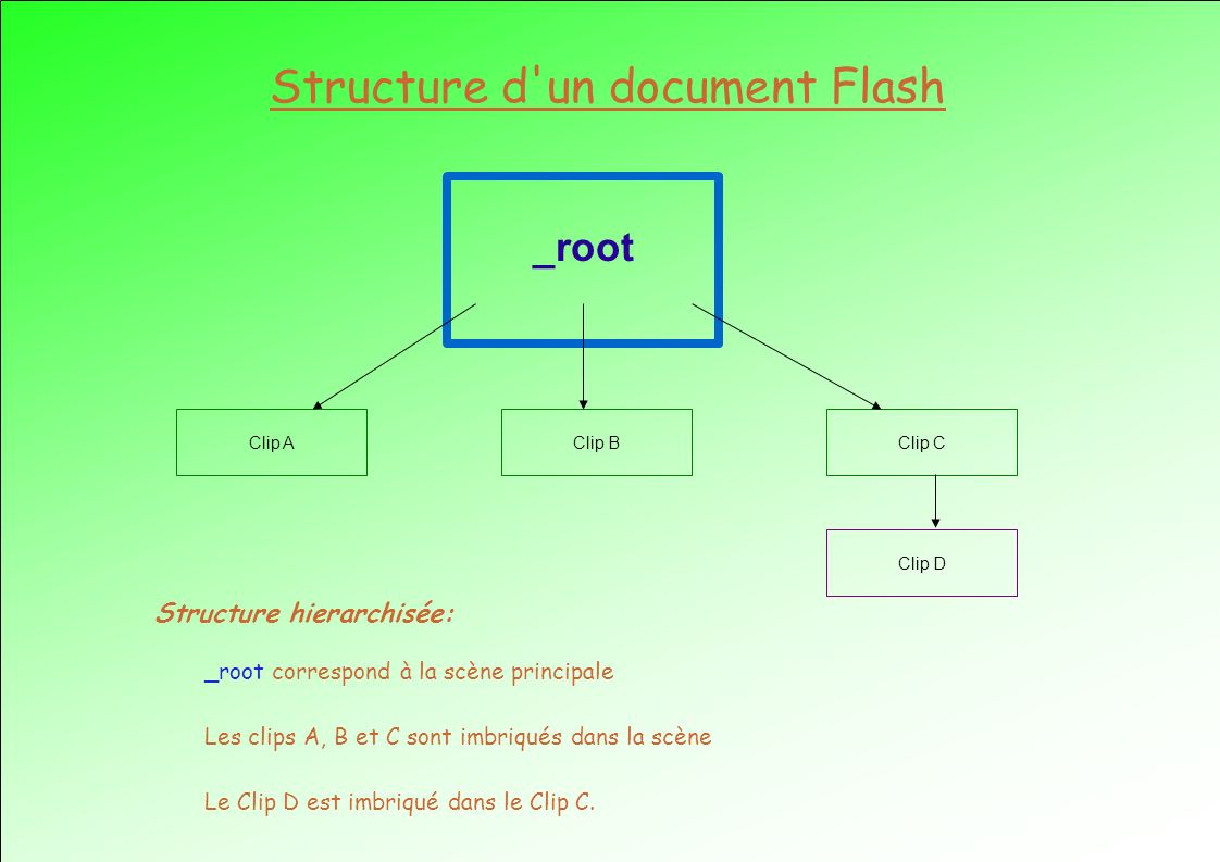 Structure d un document Flash _root Clip AClip BClip C Clip D Structure hierarchisée: _root correspond à la scène principale Les clips A, B et C sont imbriqués dans la scène Le Clip D est imbriqué dans le Clip C.