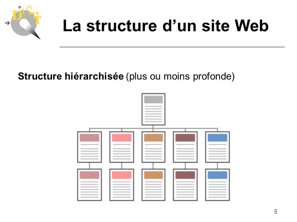 6 Structure hiérarchisée (plus ou moins profonde) yles différents thèmes dépendent d une seule et unique page : la page d index ou page d accueil yutilisateurs familiarisés avec les diagrammes hiérarchisés comme les organigrammes (métaphore facilement compréhensible) La structure dun site Web