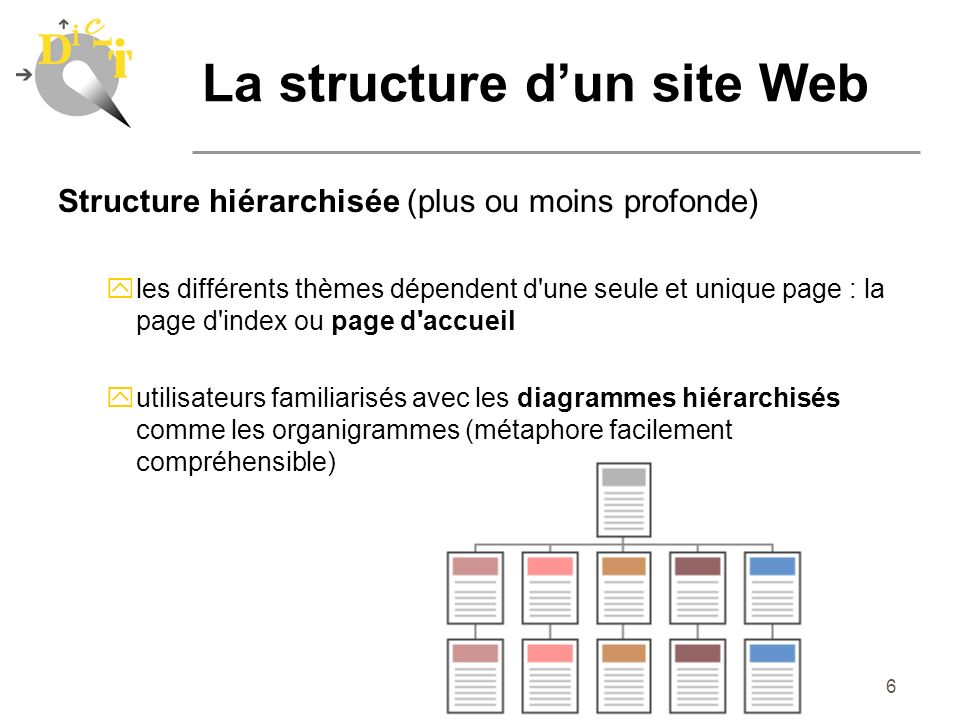 6 Structure hiérarchisée (plus ou moins profonde) yles différents thèmes dépendent d'une seule et unique page : la page d'index ou page d'accueil yuti