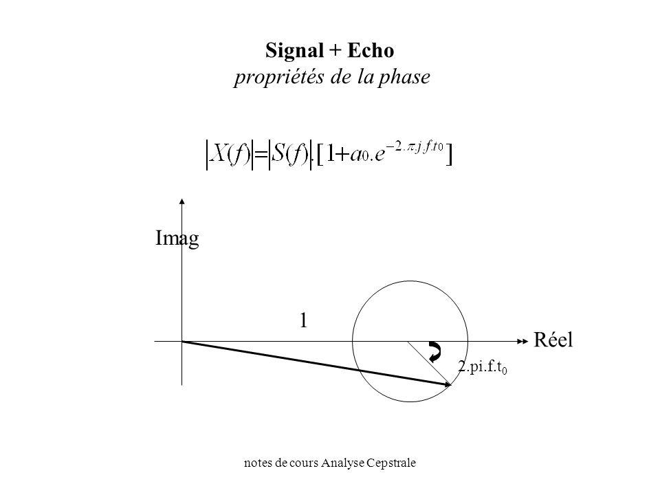 notes de cours Analyse Cepstrale Signal + Echo propriétés de la phase Imag Réel 2.pi.f.t 0 1