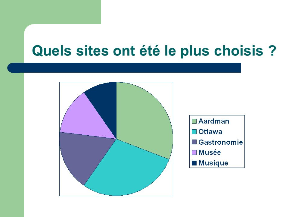 Quels sites ont été le plus choisis