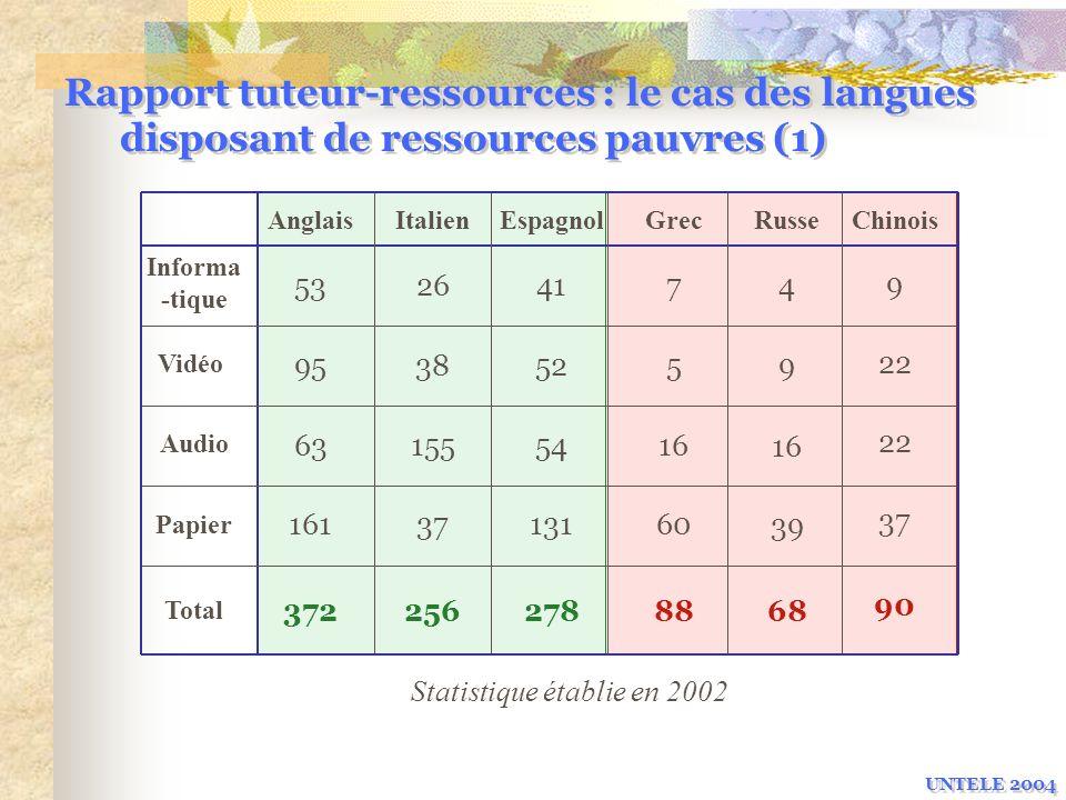 Rapport tuteur-ressources : le cas des langues disposant de ressources pauvres (1) UNTELE 2004 Informa -tique Vidéo Audio Papier Total AnglaisItalienE