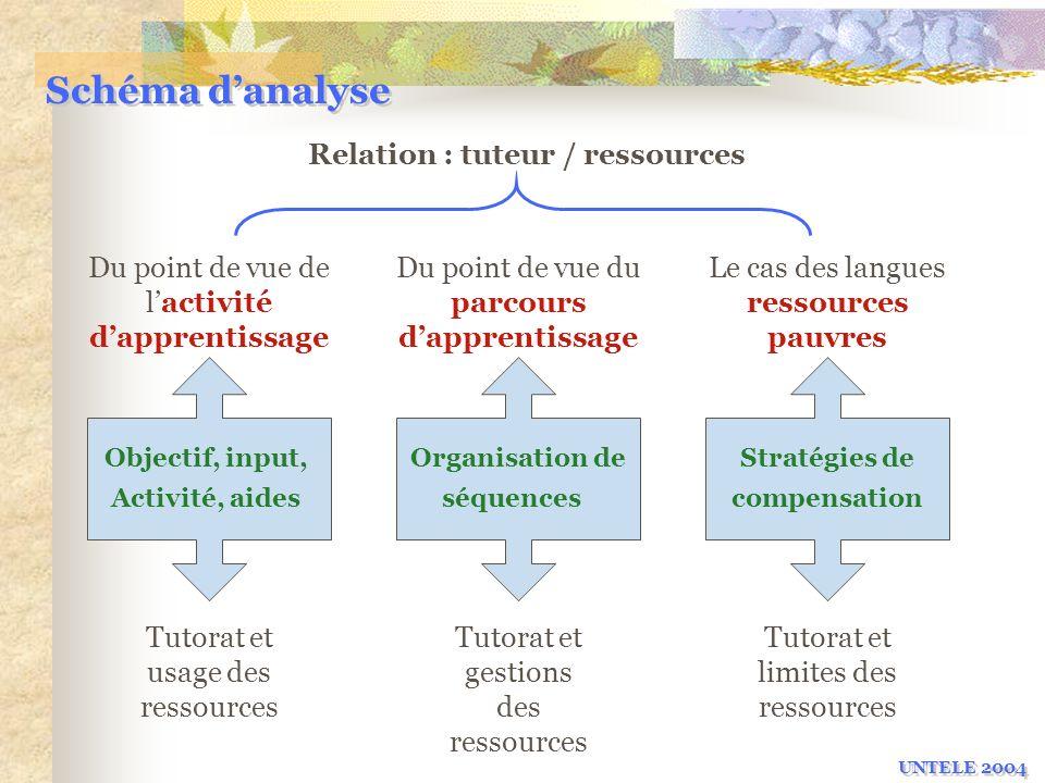 Schéma danalyse Relation : tuteur / ressources Du point de vue de lactivité dapprentissage Du point de vue du parcours dapprentissage Le cas des langu