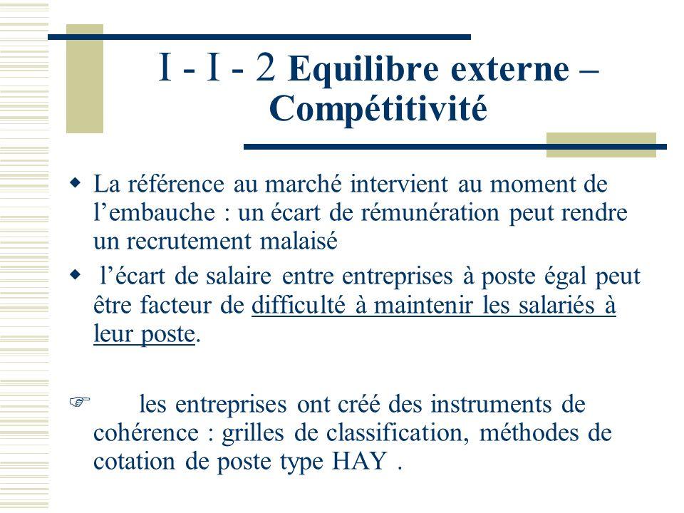 I - I - 1 Rationalité budgétaire : les frais de personnel Niveau 3 : les coûts de fonctionnement liés à la gestion du personnel Cabinets de recrutemen