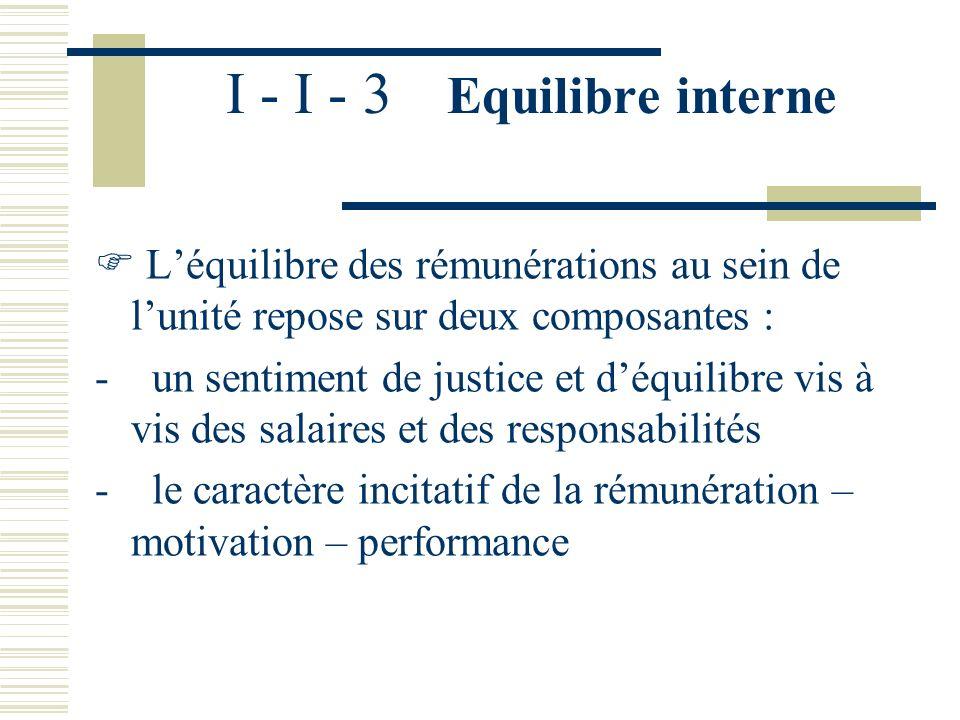 I - I - 2 Equilibre externe – Compétitivité La référence au marché intervient au moment de lembauche : un écart de rémunération peut rendre un recrute