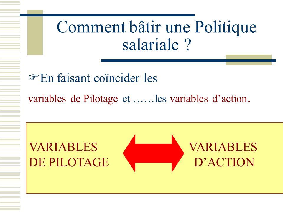 2 –2 - Les caractéristiques dune politique salariale La politique de rémunération doit concourir à latteinte des objectifs généraux que la direction g