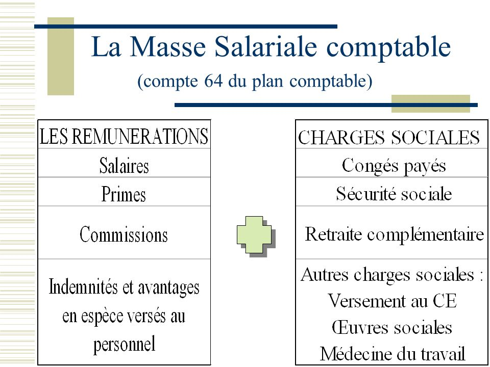 La Masse Salariale fiscale Extraite de létat fiscal 2460 DAS 1, Elle comprend les rémunérations et primes imposables déduction faite des retenues soci