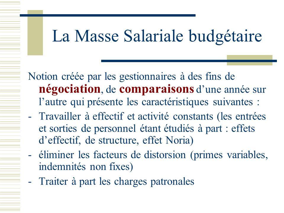 La Masse Salariale comptable (compte 64 du plan comptable)