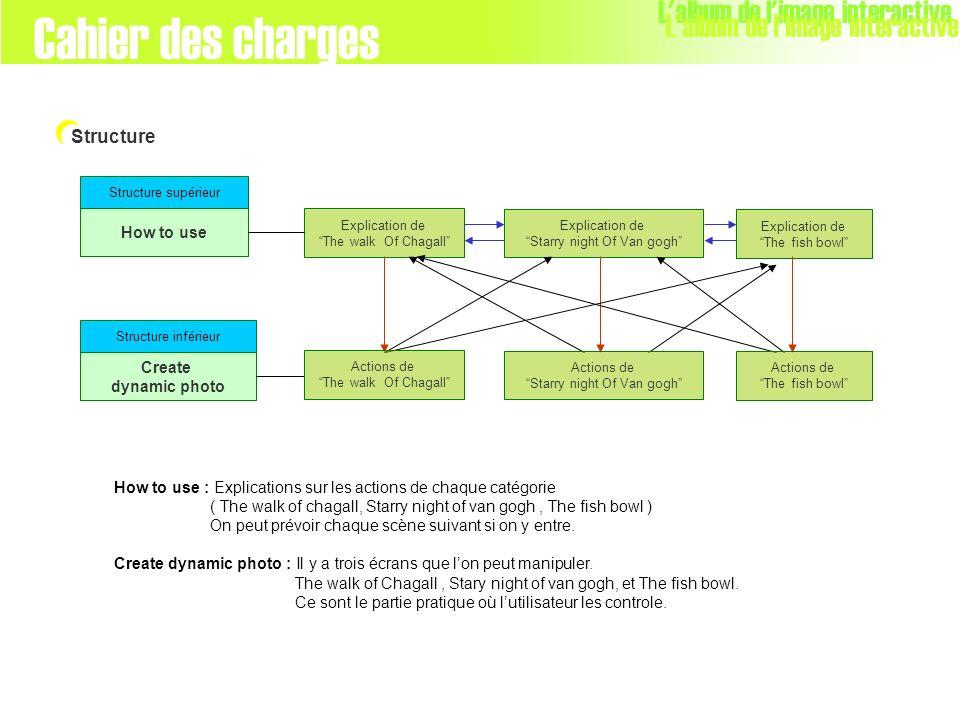 How to use : Explications sur les actions de chaque catégorie ( The walk of chagall, Starry night of van gogh, The fish bowl ) On peut prévoir chaque
