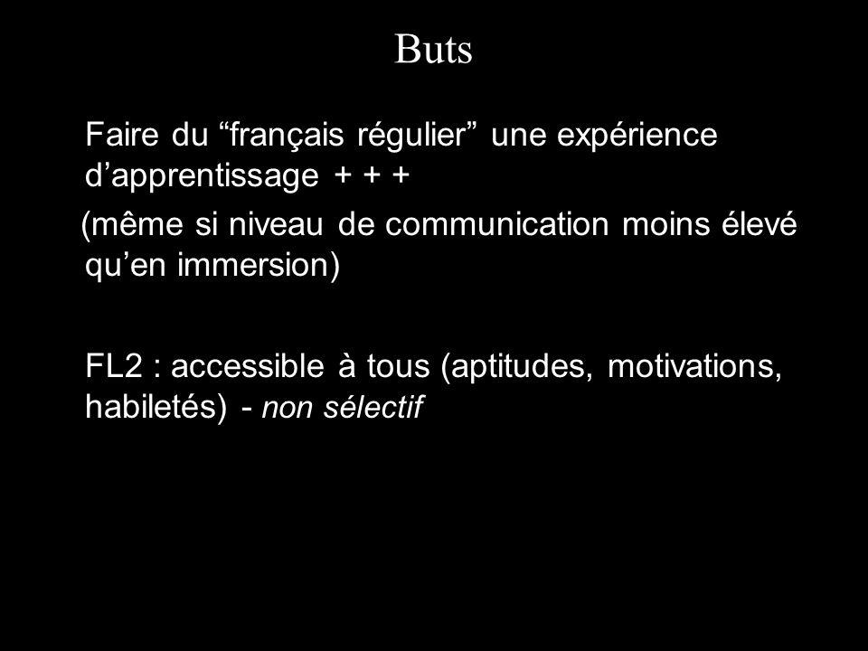 Buts FL2 : accessible à tous (aptitudes, motivations, habiletés) - non sélectif Faire du français régulier une expérience dapprentissage + + + (même si niveau de communication moins élevé quen immersion)