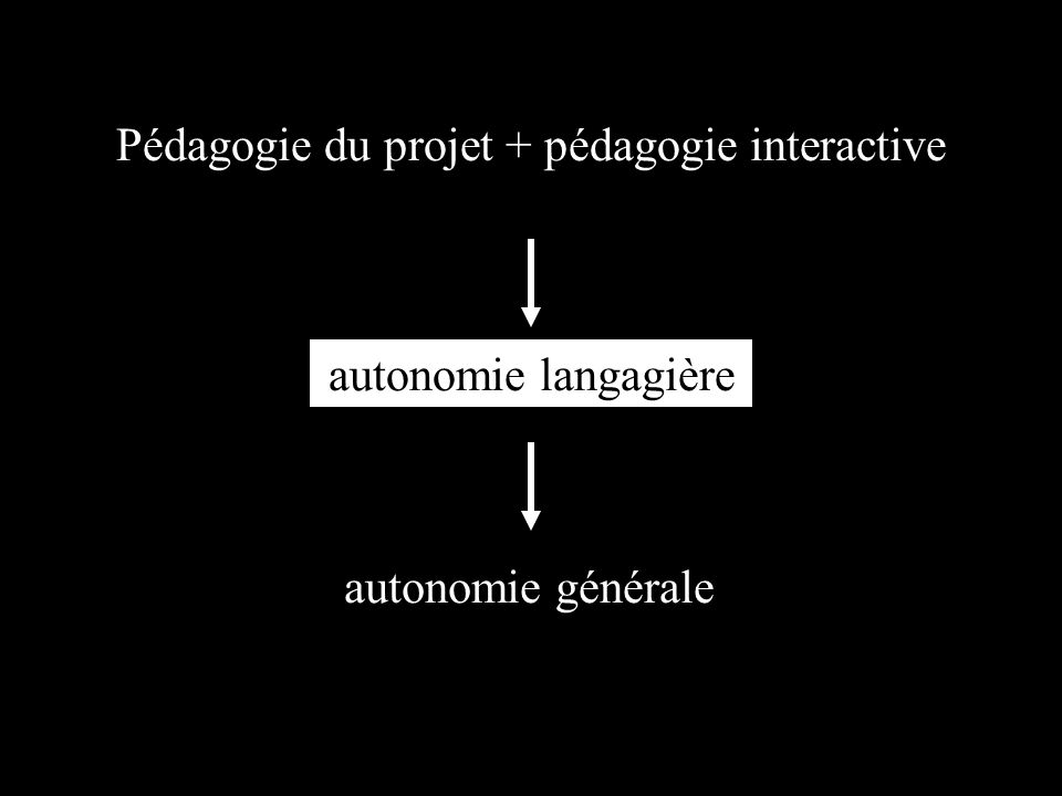 Pédagogie du projet + pédagogie interactive autonomie langagière autonomie générale