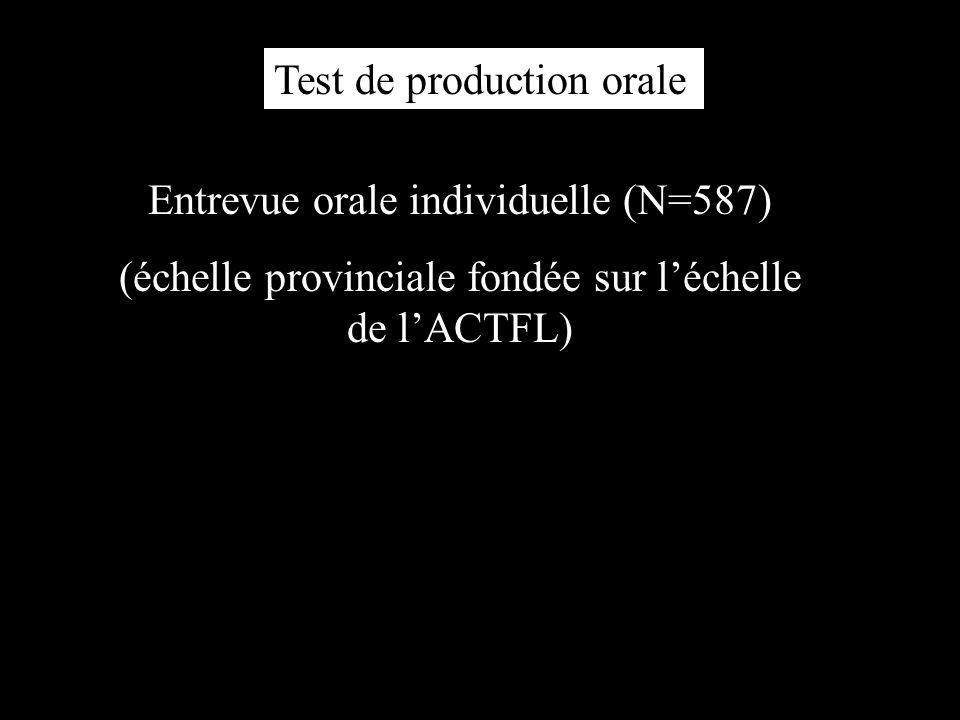 Test de production orale Entrevue orale individuelle (N=587) (échelle provinciale fondée sur léchelle de lACTFL)