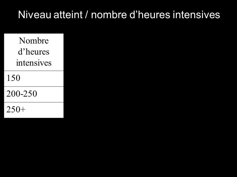 ** * Nombre dheures intensives 150 200-250 250+ Niveau atteint / nombre dheures intensives