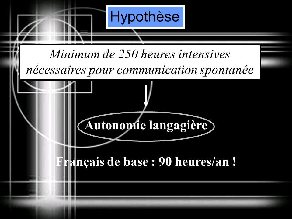 Hypothèse Minimum de 250 heures intensives nécessaires pour communication spontanée Autonomie langagière Français de base : 90 heures/an !