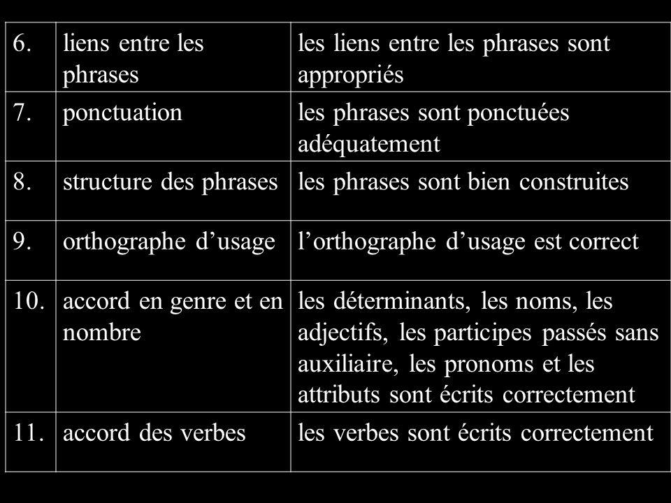 6.liens entre les phrases les liens entre les phrases sont appropriés 7.ponctuationles phrases sont ponctuées adéquatement 8.structure des phrasesles phrases sont bien construites 9.orthographe dusagelorthographe dusage est correct 10.accord en genre et en nombre les déterminants, les noms, les adjectifs, les participes passés sans auxiliaire, les pronoms et les attributs sont écrits correctement 11.accord des verbesles verbes sont écrits correctement