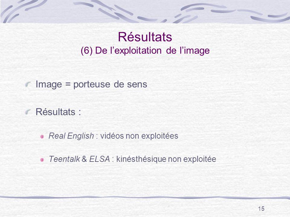 15 Résultats (6) De lexploitation de limage Image = porteuse de sens Résultats : Real English : vidéos non exploitées Teentalk & ELSA : kinésthésique non exploitée
