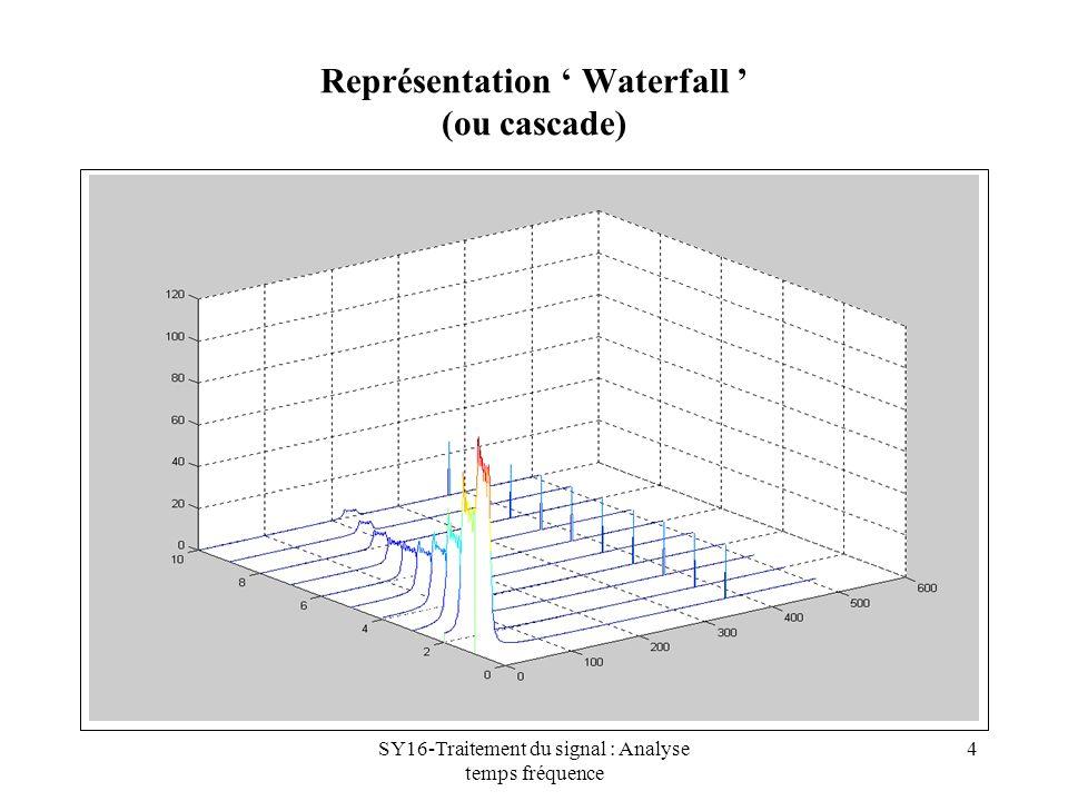 SY16-Traitement du signal : Analyse temps fréquence 5 Le spectrogramme Représentation plan