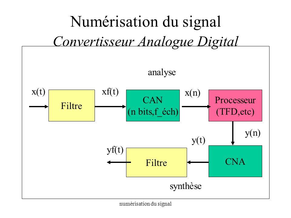 numérisation du signal Numérisation du signal Convertisseur Analogue Digital Filtre CAN (n bits,f_éch) Processeur (TFD,etc) CNA Filtre x(t)xf(t) x(n)