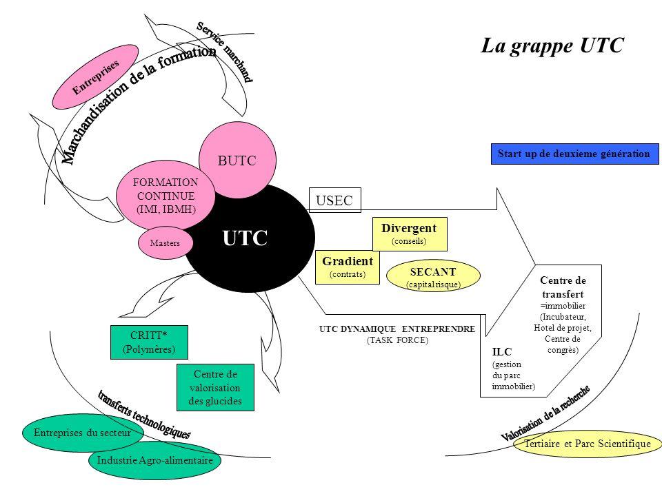 UTC BUTC FORMATION CONTINUE (IMI, IBMH) Masters Centre de valorisation des glucides CRITT* (Polymères) Industrie Agro-alimentaire Entreprises du secteur UTC DYNAMIQUE ENTREPRENDRE (TASK FORCE) Gradient (contrats) Divergent (conseils) USEC La grappe UTC Entreprises * Centre Régional dInnovation et de Transfert Technologique SECANT (capital risque) Centre de transfert =immobilier (Incubateur, Hotel de projet, Centre de congrès) ILC (gestion du parc immobilier) Tertiaire et Parc Scientifique Start up de deuxieme génération