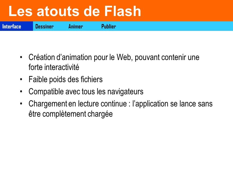 Les atouts de Flash Création danimation pour le Web, pouvant contenir une forte interactivité Faible poids des fichiers Compatible avec tous les navig