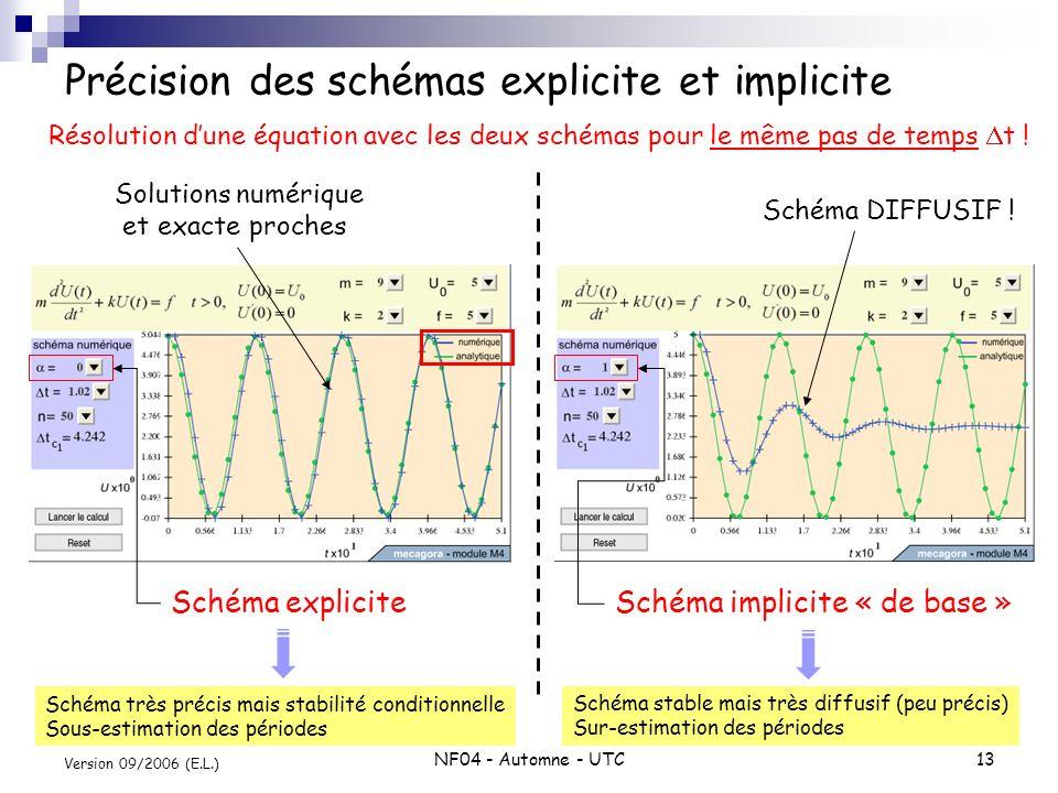 NF04 - Automne - UTC14 Version 09/2006 (E.L.) Schéma implicite de Newmark-Wilson Schéma appartenant à la famille de schémas de Newmark basés sur lapproche générale : En choisissant a=0.5 et b=0.5 : schéma de Newmark-Wilson caractérisé par : 1.